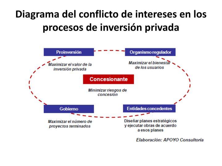 Diagrama del conflicto de intereses en los procesos de inversión privada