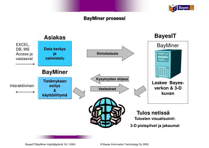 BayMiner prosessi