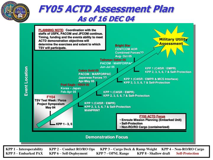 FY05 ACTD Assessment Plan