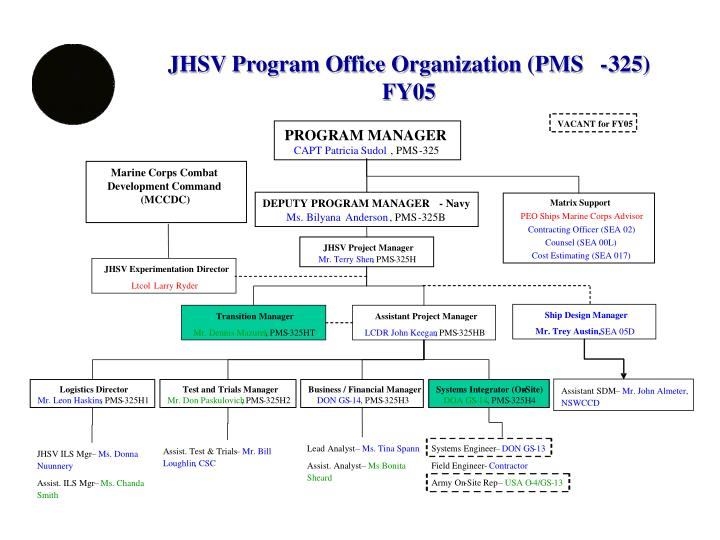 JHSV Program Office Organization (PMS