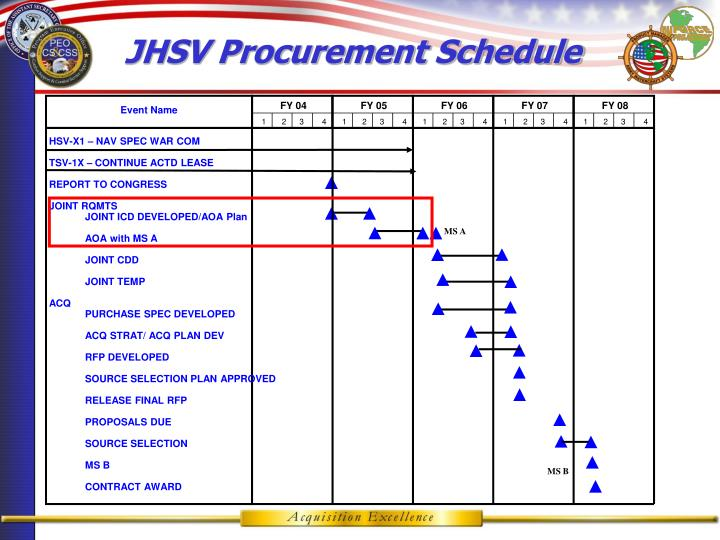 JHSV Procurement Schedule