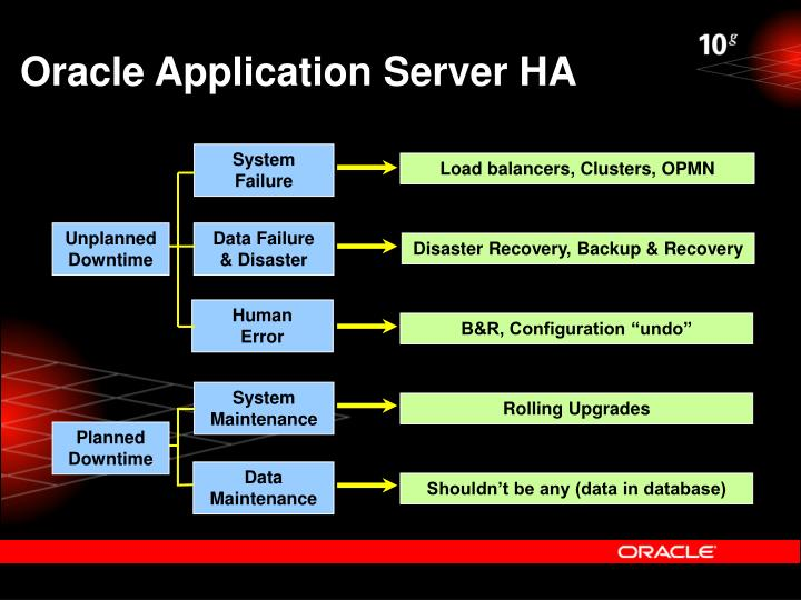 Oracle Application Server HA