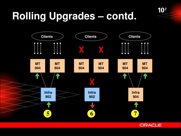 Rolling Upgrades – contd.
