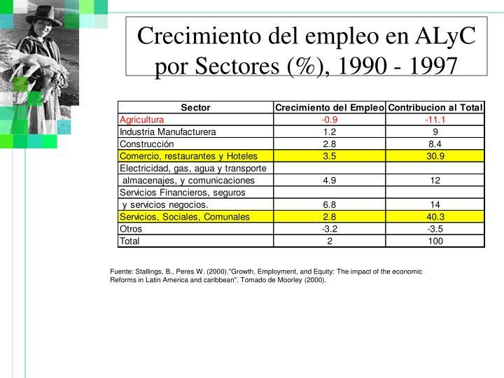 Crecimiento del empleo en ALyC por Sectores (%), 1990 - 1997