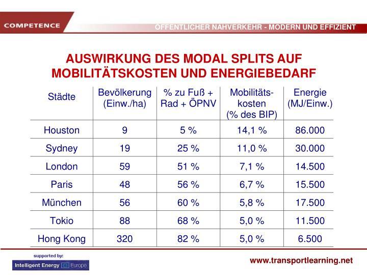 AUSWIRKUNG DES MODAL SPLITS AUF MOBILITÄTSKOSTEN UND ENERGIEBEDARF