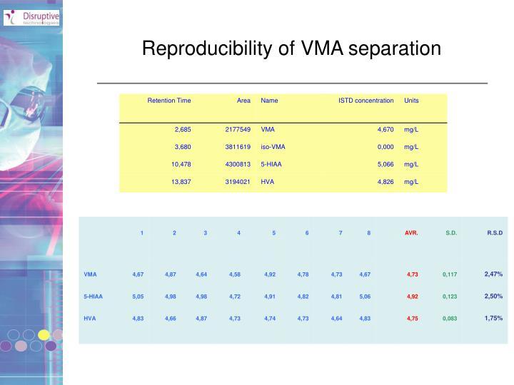 Reproducibility of VMA separation
