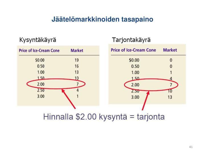 Jäätelömarkkinoiden tasapaino