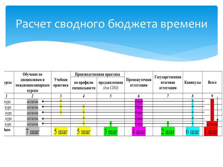 Расчет сводного бюджета времени