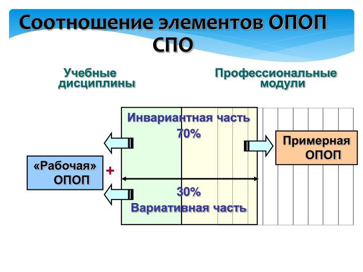 Соотношение элементов ОПОП СПО