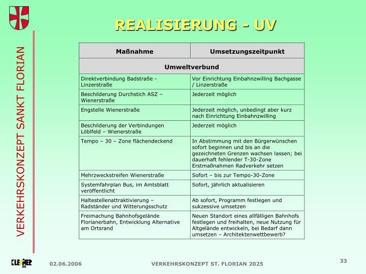 REALISIERUNG - UV