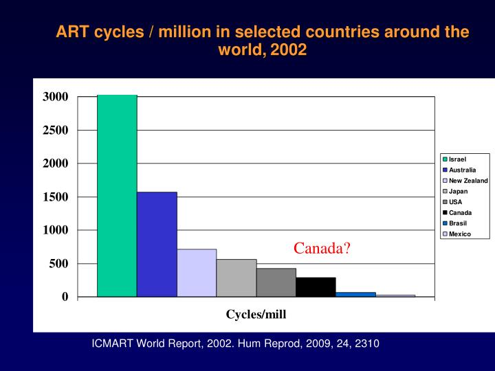 ART cycles / million in selected countries around the world,