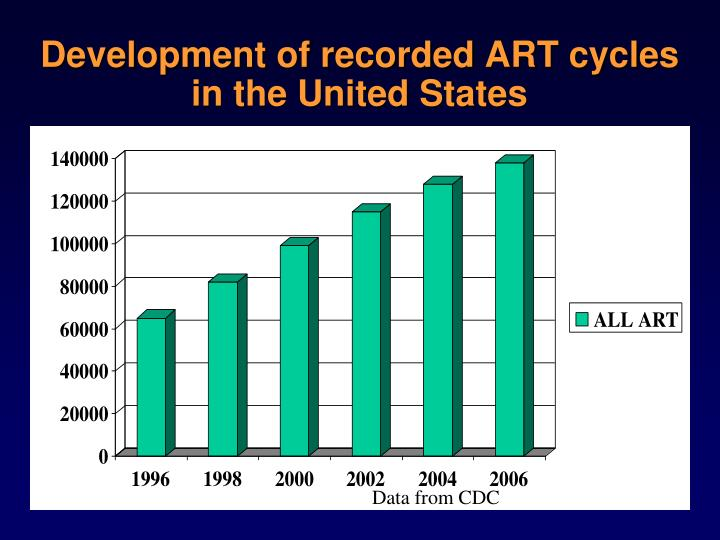 Development of recorded ART cycles in the United States