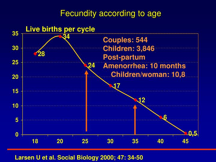Fecundity according to age