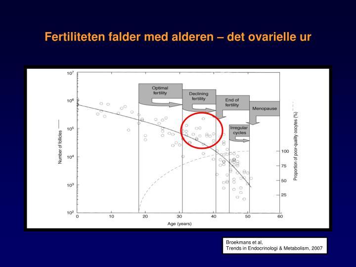 Fertiliteten falder med alderen – det