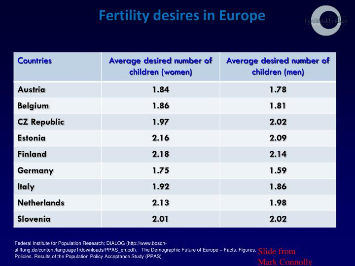 Fertility desires in Europe