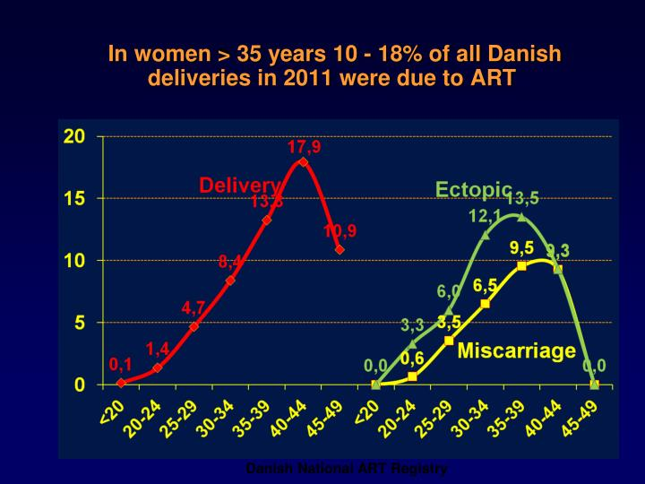 In women > 35 years 10 - 18% of all Danish