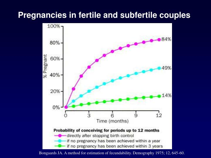 Pregnancies in fertile and subfertile couples