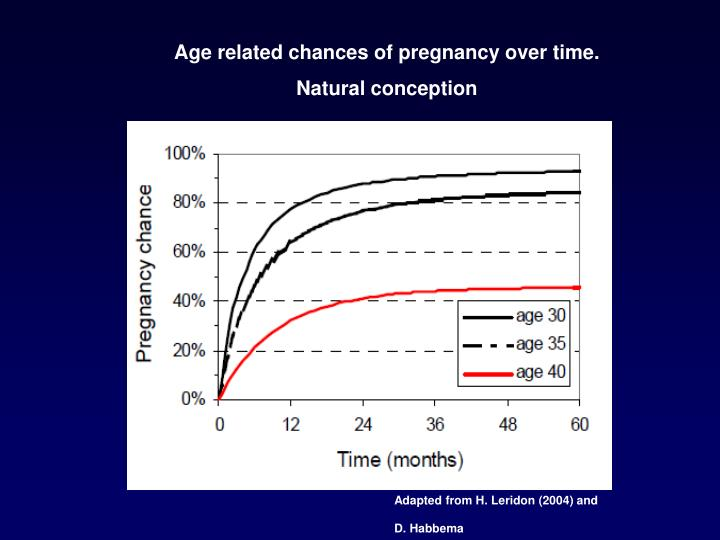 Age related chances of pregnancy over time.