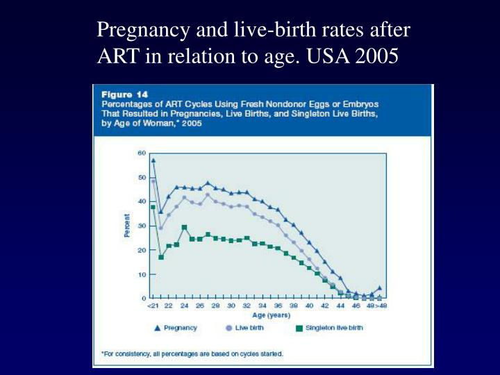 Pregnancy and live-birth rates after ART in relation to age. USA 2005