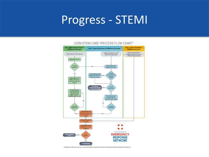 Progress - STEMI