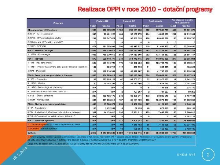 Realizace OPPI v roce 2010 – dotační programy