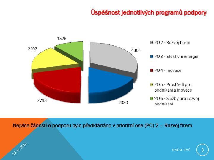 Úspěšnost jednotlivých programů podpory