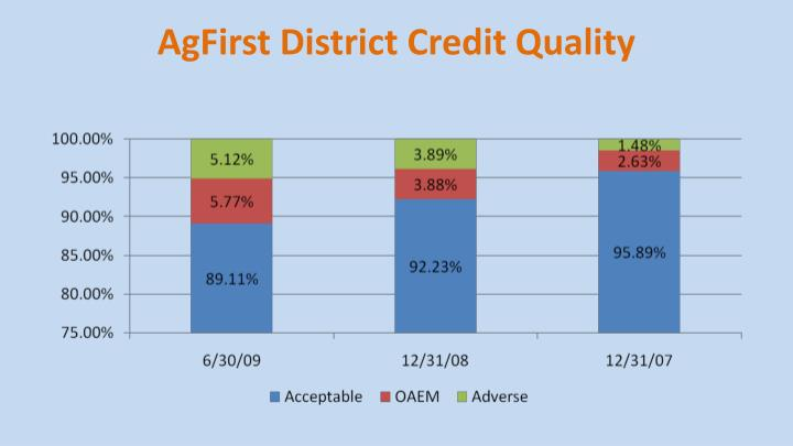 AgFirst District Credit Quality