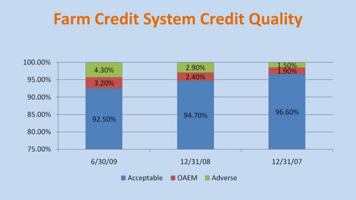 Farm credit system credit quality
