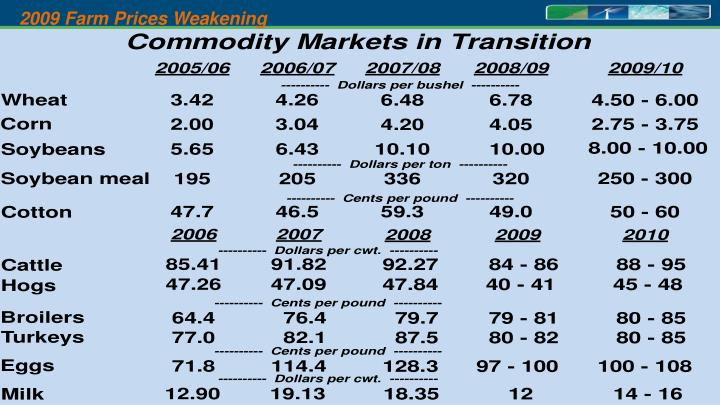 2009 Farm Prices Weakening