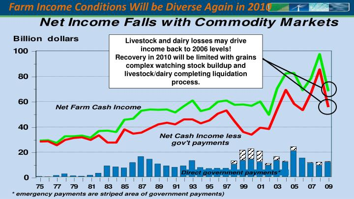 Farm Income Conditions Will be Diverse Again in 2010