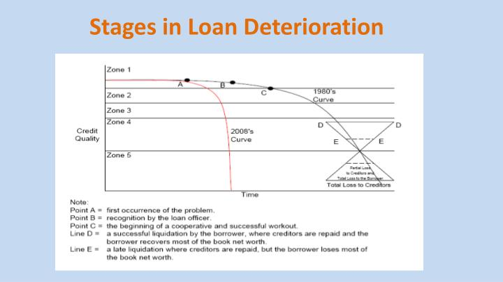 Stages in Loan Deterioration