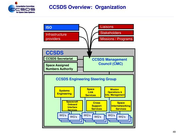 CCSDS Overview:  Organization