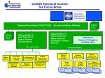 ccsds technical context six focus areas2