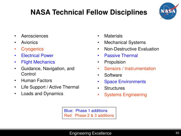 NASA Technical Fellow Disciplines