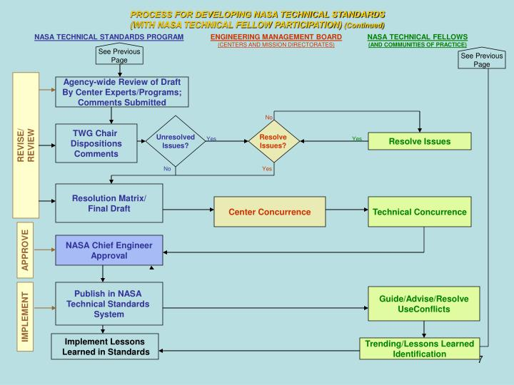 PROCESS FOR DEVELOPING NASA TECHNICAL STANDARDS