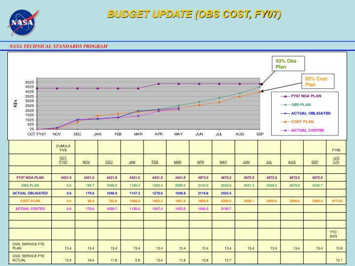 BUDGET UPDATE (OBS COST, FY07)