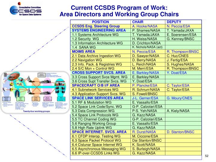 Current CCSDS Program of Work: