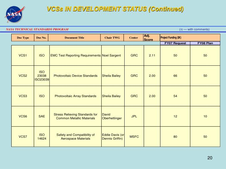 VCSs IN DEVELOPMENT STATUS (Continued)