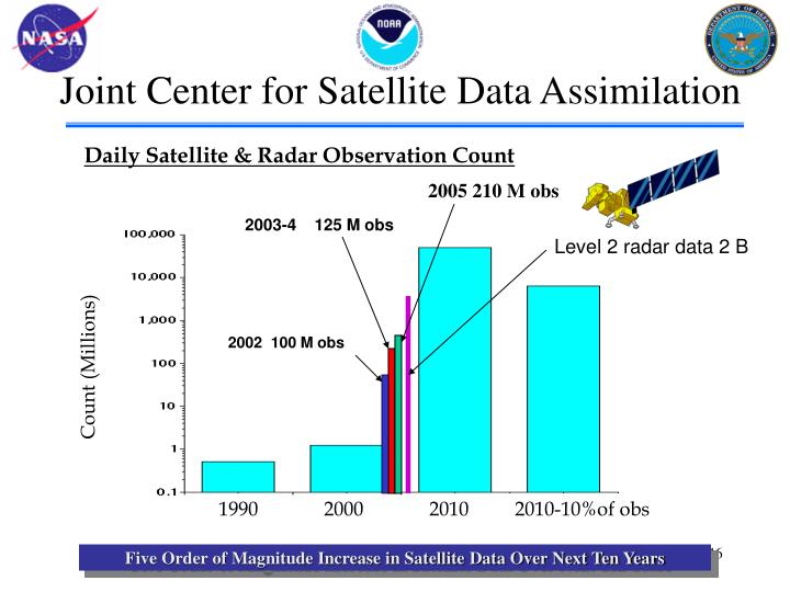 Joint Center for Satellite Data Assimilation