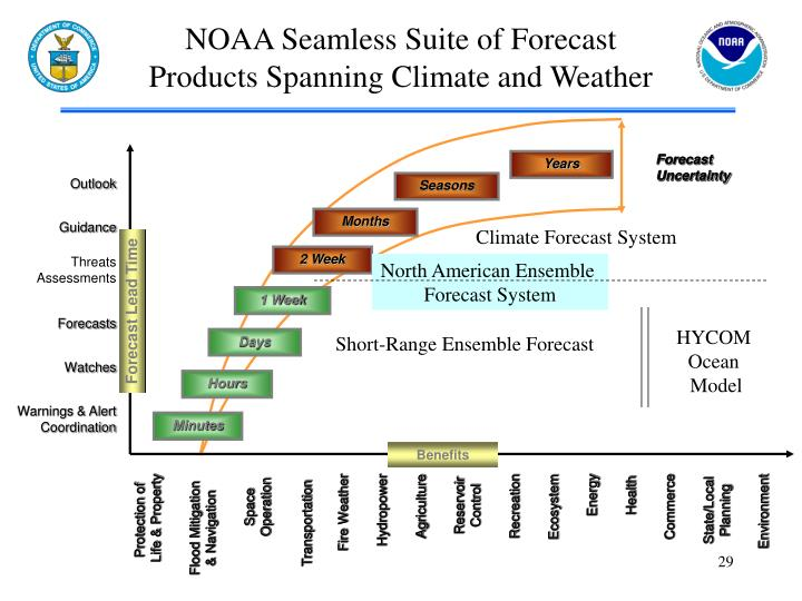 NOAA Seamless Suite of Forecast