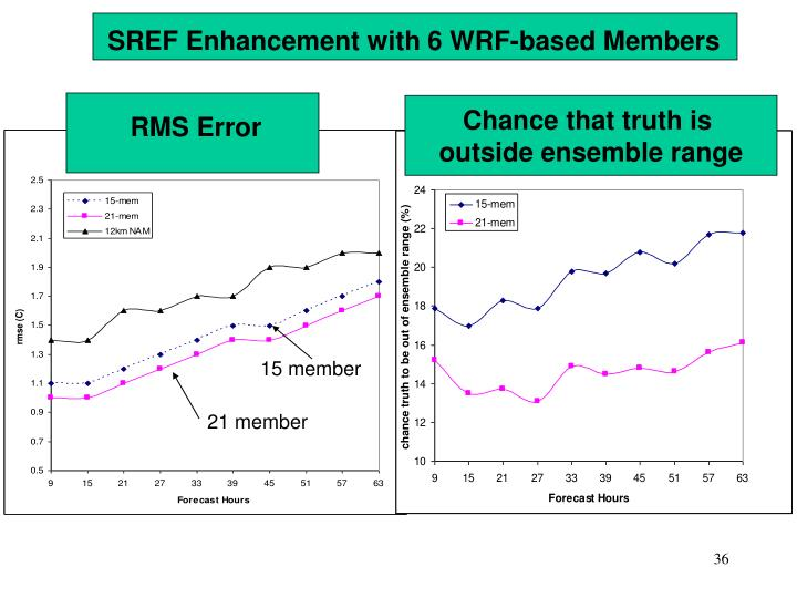 SREF Enhancement with 6 WRF-based Members