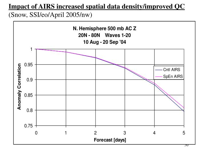 Impact of AIRS increased spatial data density/improved QC