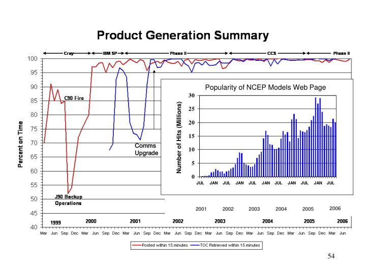 Popularity of NCEP Models Web Page