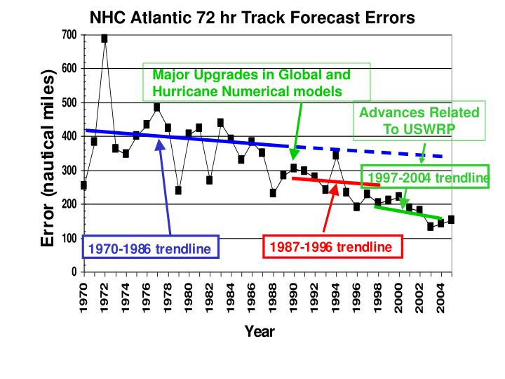 NHC Atlantic 72 hr Track Forecast Errors