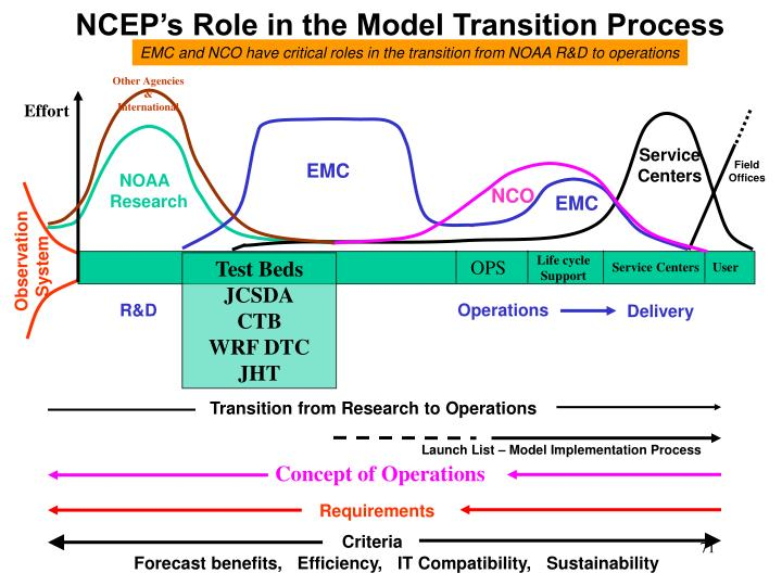 NCEP's Role in the Model Transition Process