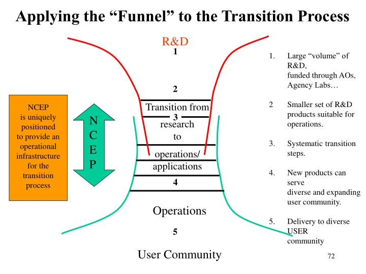 "Applying the ""Funnel"" to the Transition Process"