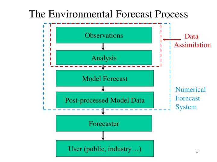 The Environmental Forecast Process
