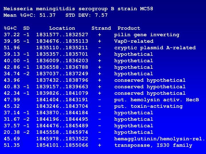Neisseria meningitidis serogroup B strain MC58