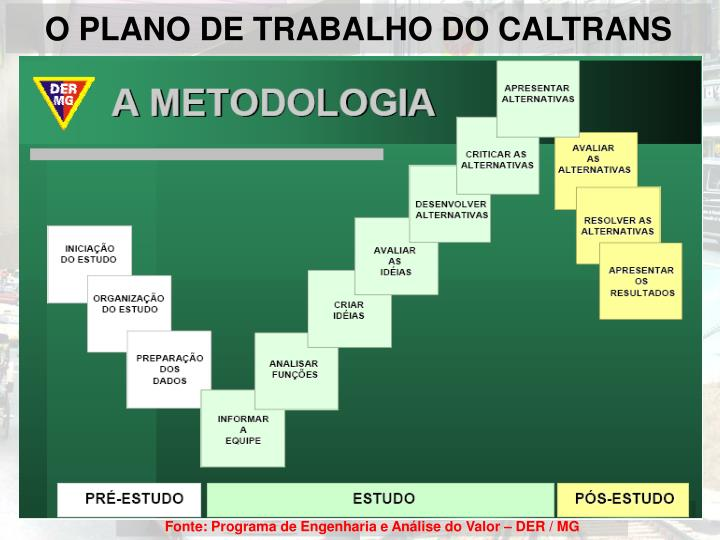 O PLANO DE TRABALHO DO CALTRANS