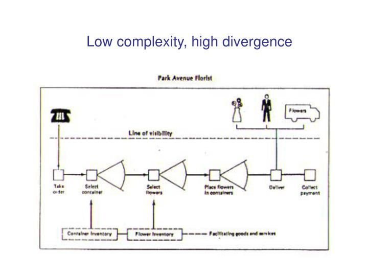 Low complexity, high divergence
